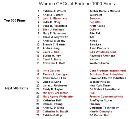 Champion Boards - Fortune 1000 Women in Leadership in 2009